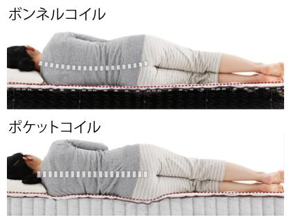 寝心地の比較